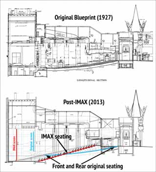 Side-by-side longitudinal sections from 1927 and after the IMAX redevelopment in 2013, highlighting the changes in seat and screen positions (1.7MB PDF)