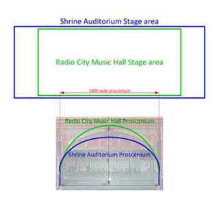 Comparison of stage dimensions of the Shrine Auditorium and Radio City Music Hall